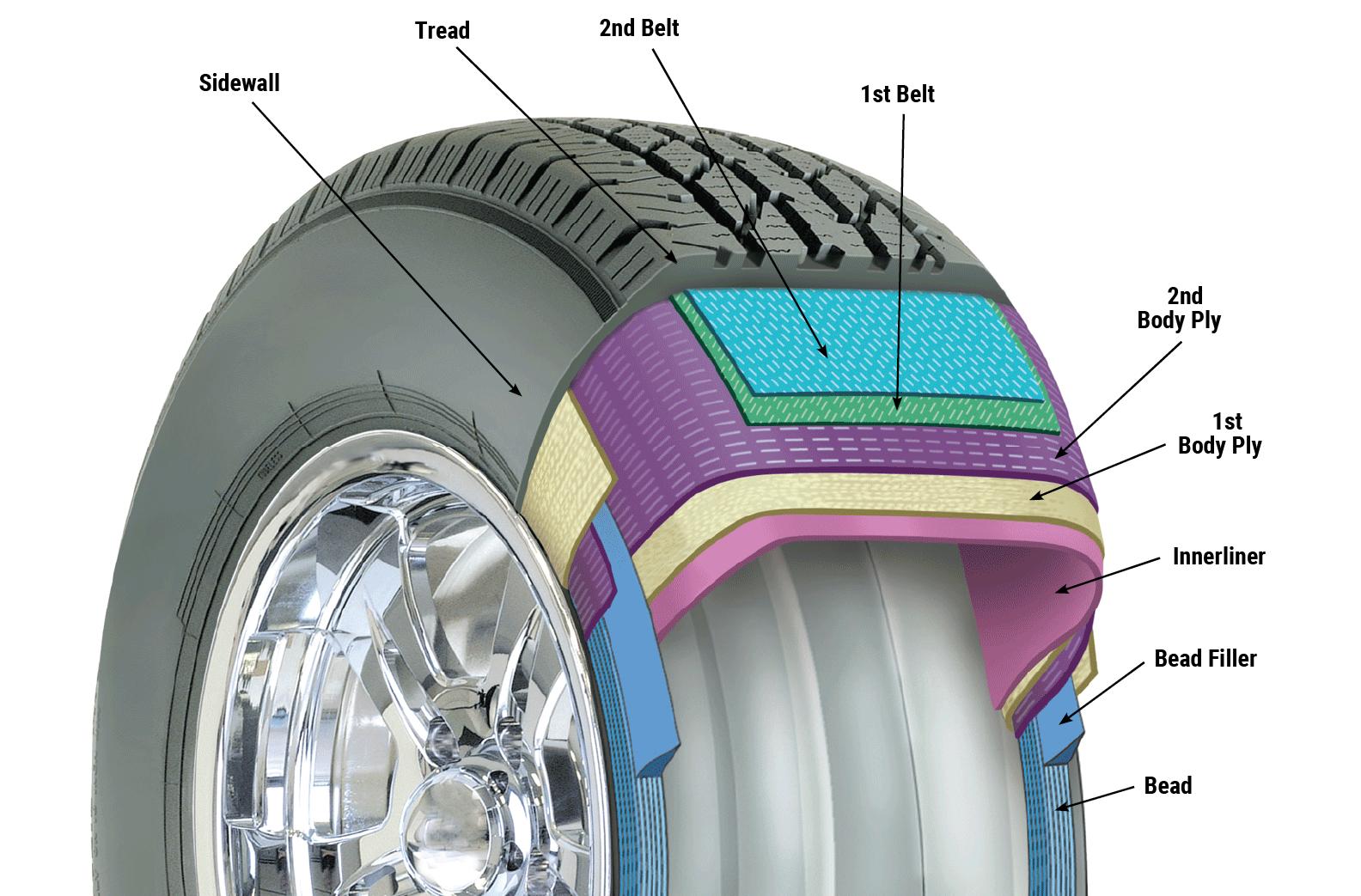 What's In a Tire   U.S. Tire Manufacturers AssociationUS Tire Manufacturers Association