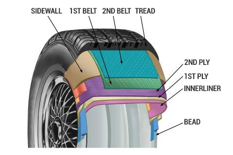 Tire Construction Feature Callouts