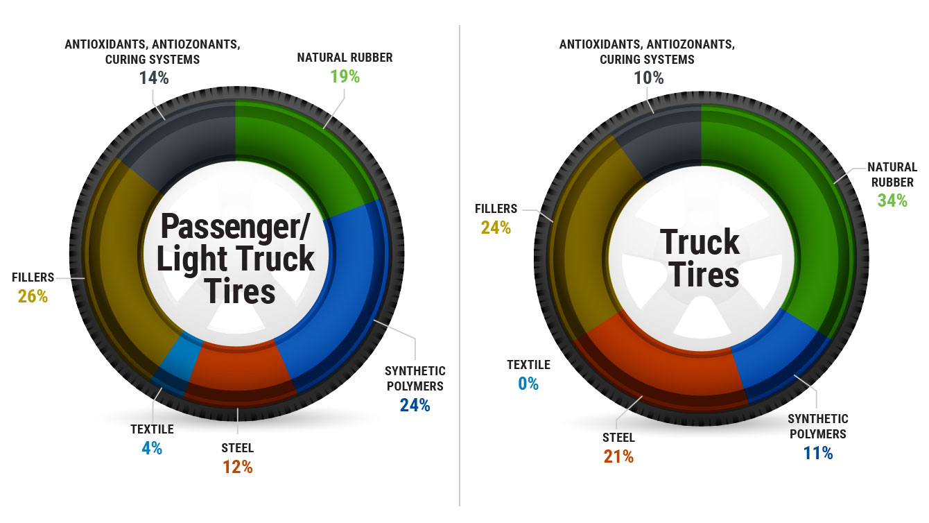 What's In a Tire | U.S. Tire Manufacturers ociation
